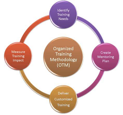 Methodology for dissertation proposal